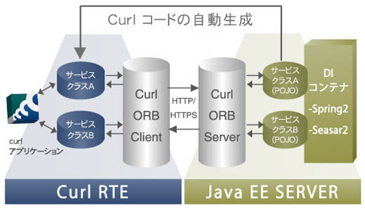 Curl ORB for Java