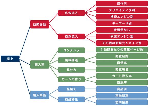 ECサイトのレポート指標を抽出するための分解の一例