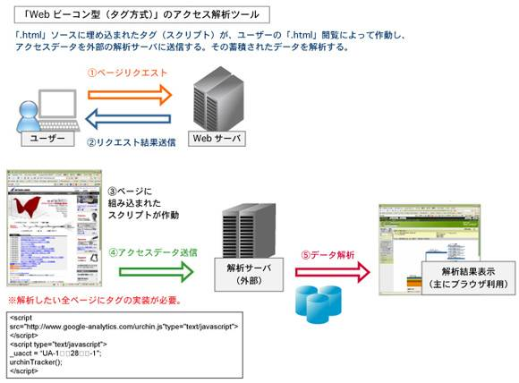 図2 Webビーコン(タグ)型