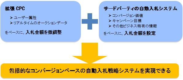 拡張CPC ・ユーザー属性 ・リアルタイムのオークションデータ をベースに、入札金額を微調整  サードパーティの自動入札システム ・コンバージョン価値 ・キャンペーン目標 ・その他ビジネス特有の情報 をベースに、入札金額を設定  包括的なコンバージョンベースの自動入札戦略システムを実現できる