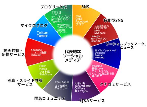代表的なソーシャルメディア.SNS:mixi,GREE,Facebook,プロフ.特化型SNS:この指とまれ!,COOKPAD,pixiv,MySpace,LinkedIn,モバゲータウン,Smart.fm.ソーシャル・ブックマーク、ニュース:はてなブックマーク,Delicious,Buzzurl,newsing.クチコミサービス:@cosme,価格.com,フォートラベル,みんなの就職活動日記,食べログ.Q&Aサービス:大手小町,Yahoo!知恵袋,OKWave,教えて!goo.匿名コミュニティ:2ちゃんねる,はてな匿名ダイアリー.写真・スライド共有サービス:Flickr,Picasa,フォト蔵,SlideShare.動画共有・配信サービス:YouTube,ニコニコ動画,Ustream.マイクロブログ:Twitter,Tumblr.ブログサービス:アメブロ,ココログ,ライブドアブログ,Movable Type.TypePad,WordPress,Yahoo!ブログ,Seesaa,FC2など