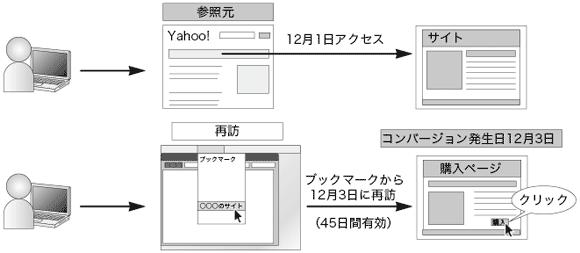 Yahoo!リスティング広告のコンバージョン計測期間