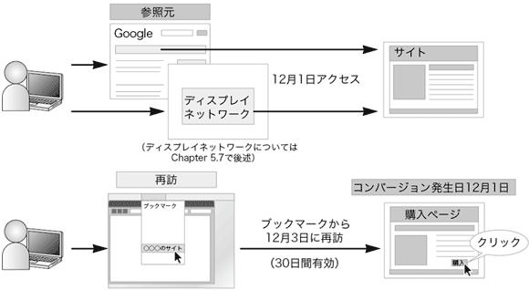AdWordsのコンバージョン計測期間