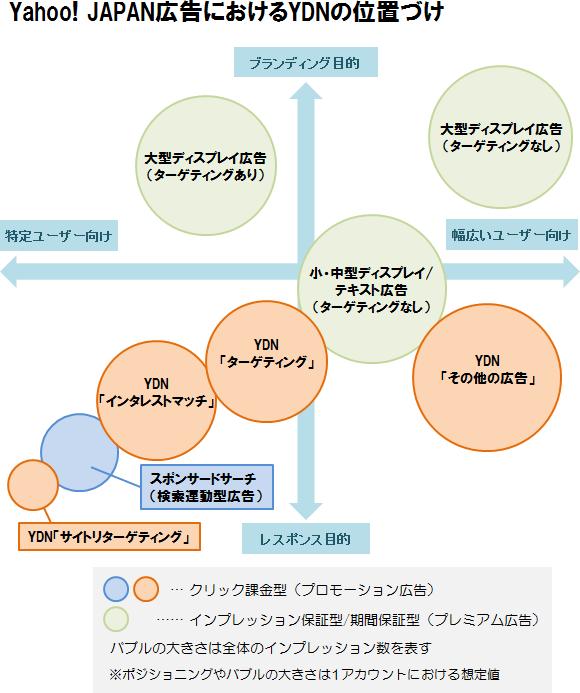 Yahoo! JAPAN広告におけるYDNの位置づけ