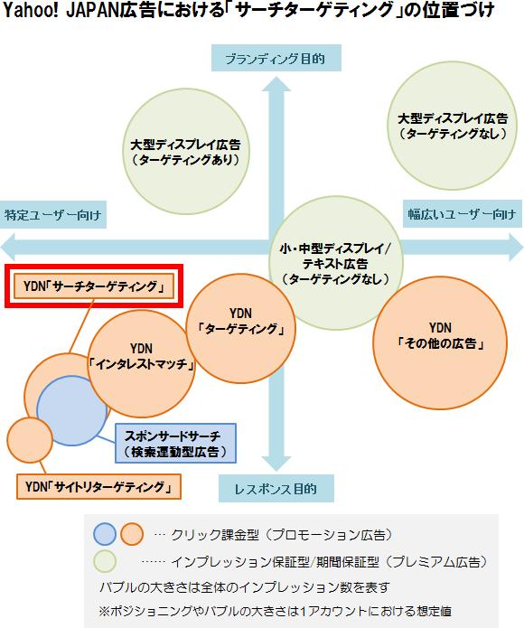 Yahoo! JAPAN広告におけるYDN「サーチターゲティング」の位置づけ