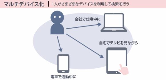 マルチデバイス化|1人がさまざまなデバイスを利用して検索を行う