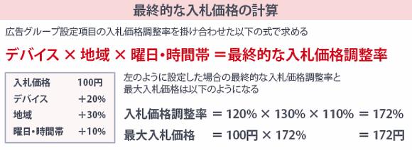 最終的な入札価格の計算