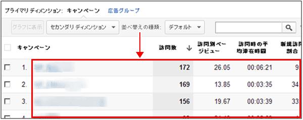 図12:[トラフィック]>[広告]>[AdWords]>[キャンペーン]レポート下部の一覧データ表示部