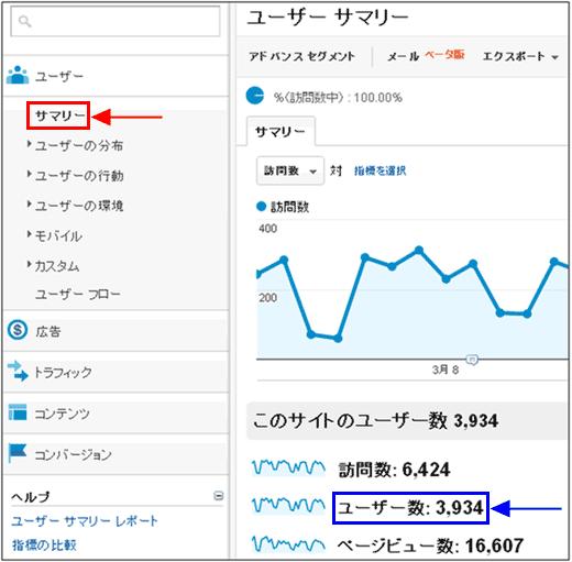 図1:[ユーザー]>[サマリー]レポート