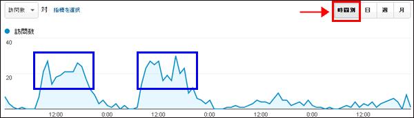図3:職場から平日の日中利用されることが多いサイトの時間別利用パターン例(木曜日~日曜日)