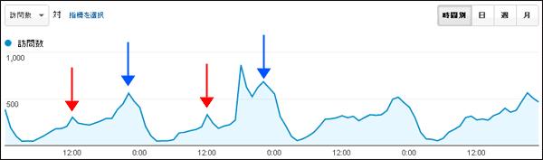 図4:一般的なECサイトの時間別利用パターン例(木曜日~日曜日)