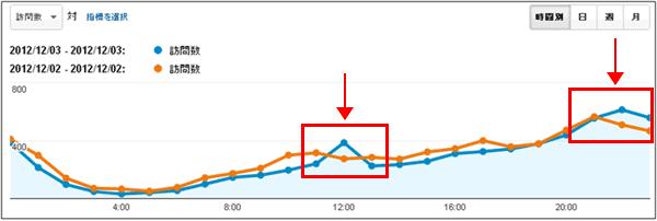 図6:時間帯別に日曜と月曜を比較。オレンジ色が12月2日(日)、青色が12月3日(月)のデータ