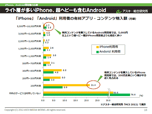 iPhone、Android利用者の有料アプリ/コンテンツ購入額(月額)