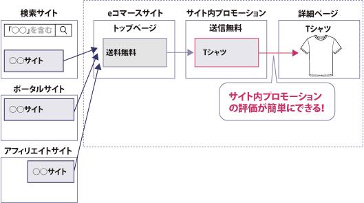 サイト内のプロモーションコンテンツのパフォーマンスを計測できる