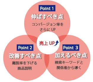 伸ばすべき点改善すべき点加えるべき点