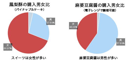 鳳梨酥の購入男女比、スイーツは女性が多い 麻婆豆腐醤の購入男女比電子レンジで調理可能は男性が多い