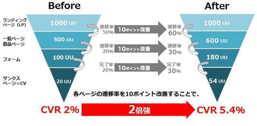 ページの遷移率を10ポイントずつ改善するとCVRが2倍以上改善される