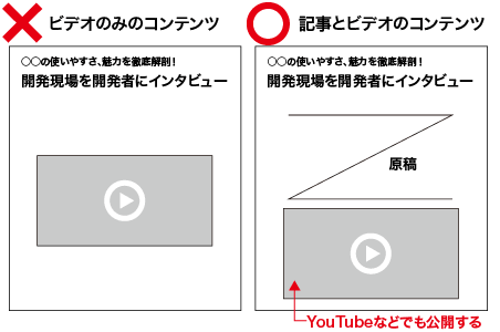 ビデオだけのコンテンツはNG、記事にビデオを添えるコンテンツはOK