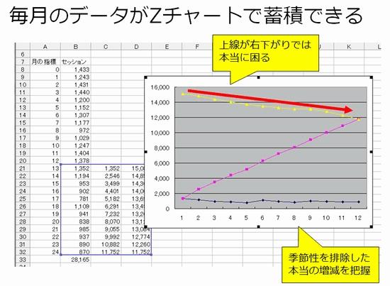 毎月のデータがZチャートで蓄積できる/上線が右下がりでは本当に困る/季節性を排除した本当の増減を把握