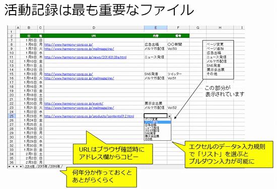 活動記録は最も重要なファイル/URLはブラウザ確認時にアドレス欄からコピー/何年分か作っておくとあとがらくらく/エクセルのデータ>入力規則で「リスト」を選ぶとプルダウン入力が可能に