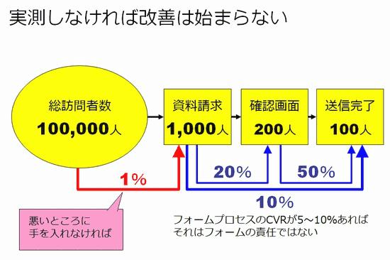 実測しなければ改善は始まらない/総訪問者数 100,000人/1%/資料請求 1,000人/20%/確認画面 200人/50%/送信完了 100人/10%/悪いところに手を入れなければ/フォームプロセスのCVRが5~10%あればそれはフォームの責任ではない