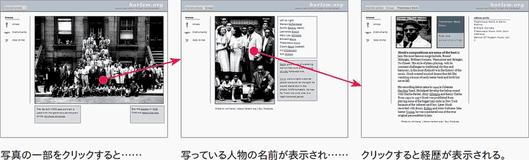 写真の一部をクリックすると……写っている人物の名前が表示され……クリックすると経歴が表示される。