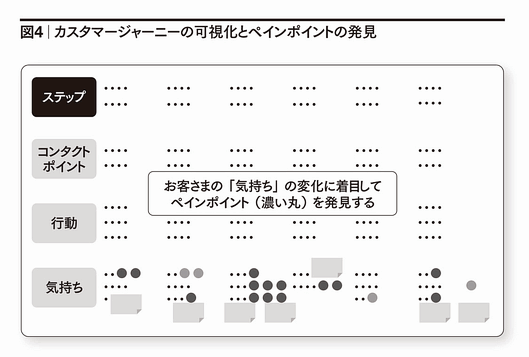 図4 カスタマージャーニーの可視化とペインポイントの発見 ステップ コンタクトポイント 行動 気持ち お客さまの「気持ち」の変化に着目してペインポイント(濃い丸)を発見する