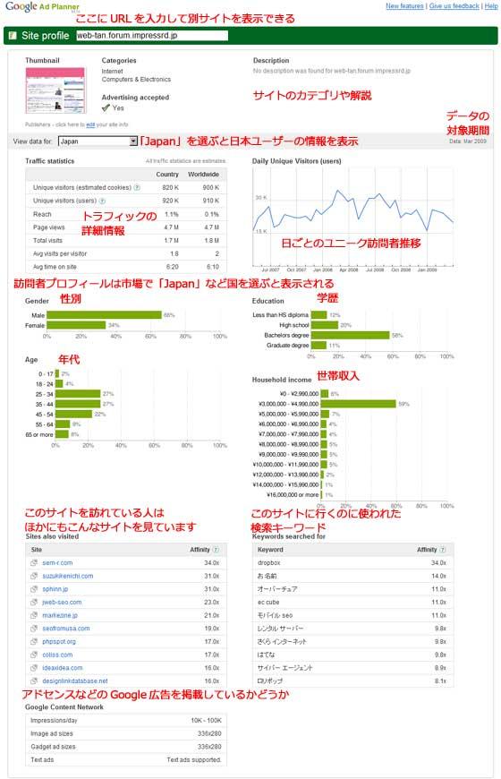 Google Ad Planner site profile