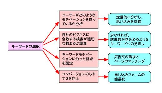 効果的なLPO施策のための4ステップの表