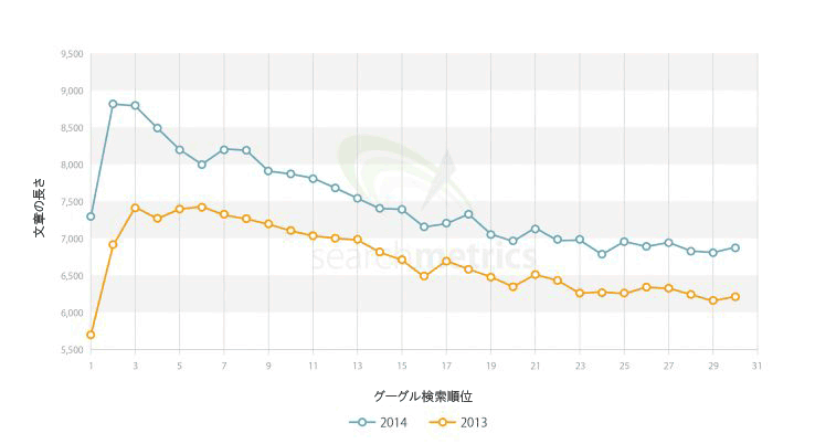 http://web-tan.forum.impressrd.jp/files/images/seomoz/2015/seomoz_20150209+16_fig09-zoom.png
