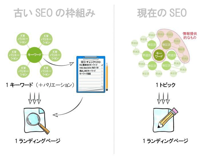 http://web-tan.forum.impressrd.jp/files/images/seomoz/2015/seomoz_20150209+16_fig11-zoom.png