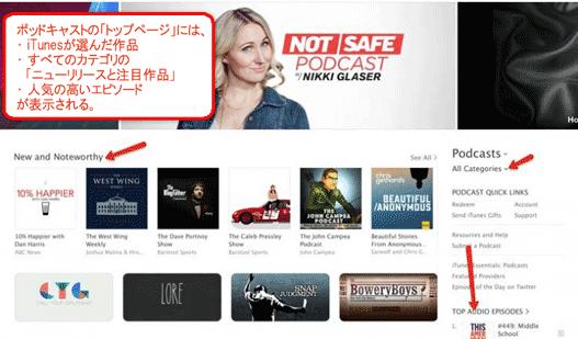 ポッドキャストの「トップページ」には、iTunesが選んだ作品、すべてのカテゴリの「ニューリリースと注目作品」、それに人気の高いエピソードが表示される。