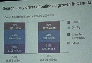 Search as Driver of Online Growth - Canada