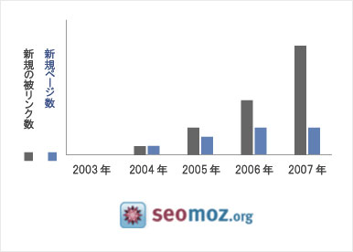 SEOmoz Link Trends Graph