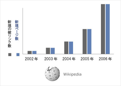 Wikipedia Link Trends Graph