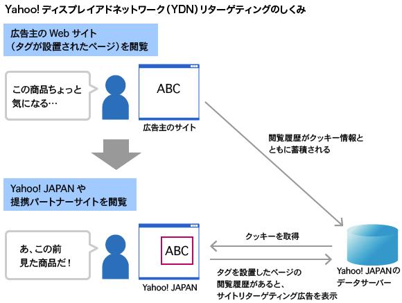 Yahoo!ディスプレイアドネットワーク(YDN)サイトリターゲティングのしくみ。広告は過去1か月間のWebサイト訪問履歴を元に配信される。