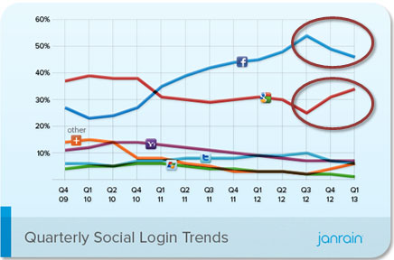 Quarterly Social Login Trends