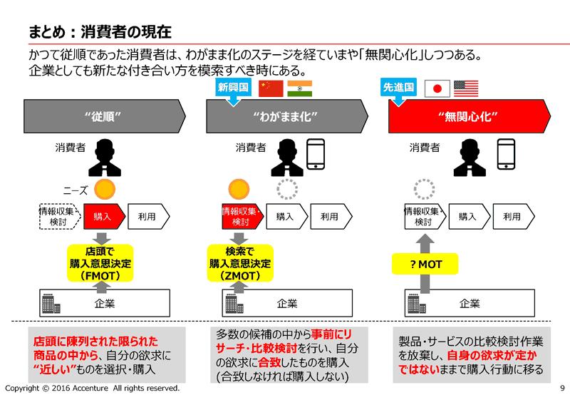日本の消費者は「無関心化」している? アクセンチュアが語る衝撃の調査結果とその対処法とは