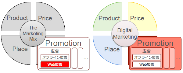 The Marketing Mix Product Price Place Promotion 広告 オフライン広告 Web広告 Digital Marketing Product Price Place Promotion 広告 オフライン広告 Web広告