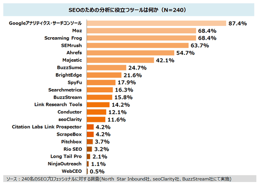SEOのための分析に役立つツールは何か(N=240) Googleアナリティクス/Google Search Console	87.4% Moz	68.4% Screaming Frog	68.4% SEMrush	63.7% Ahrefs	54.7% Majestic	42.1% BuzzSumo	24.7% BrightEdge	21.6% SpyFu	17.9% Searchmetrics	16.3% BuzzStream	15.8% Link Research Tools	14.2% Conductor	12.1% seoClarity	11.6% Citation Labs Link Prospector	4.2% ScrapeBox	4.2% Pitchbox	3.7% Rio SEO	3.2% Long Tail Pro	2.1% NinjaOutreach	1.1% WebCEO	0.5%