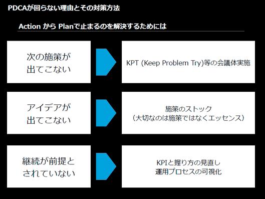 ActionからPlanで止まる場合は、「KPT」を使って関係者全員で振り返りを行おう