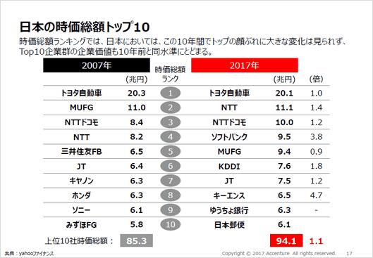 日本の2007年と2017年の時価総額トップ10。ランキングの企業はほとんど変化がない