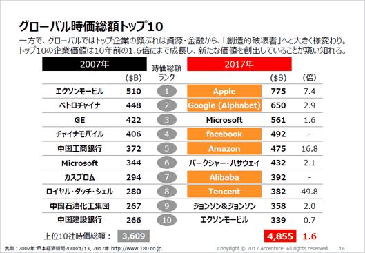 グローバルの2007年と2017年の時価総額トップ10。アップルやグーグルといった強力なブランドがランキングを塗り替えた