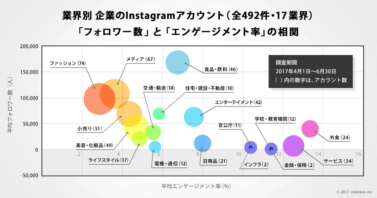 3d905005f1e Instagramの企業アカウント492件を分析! 国内企業17業界のデータを分析 ...