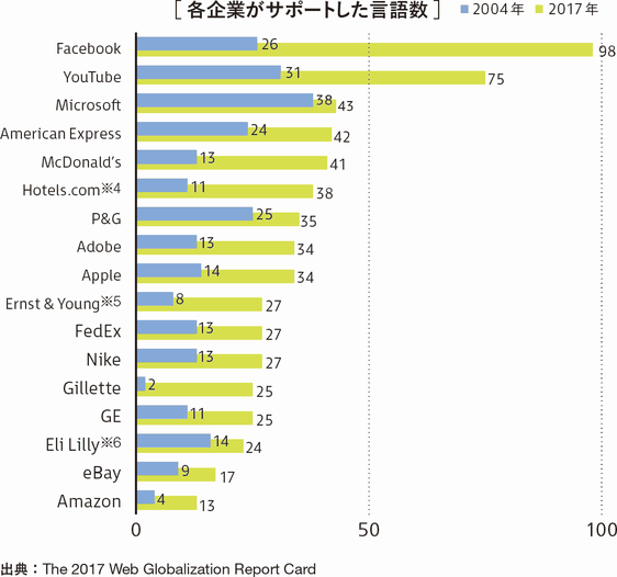 [各企業がサポートした言語数]	2004年	2017年 Facebook	26	98 YouTube	31	75 Microsoft	38	43 American Express	24	42 McDonald's	13	41 Hotels.com※4	11	38 P&G	25	35 Adobe	13	34 Apple	14	34 Ernst & Young※5	8	27 FedEx	13	27 Nike	13	27 Gillette	2	25 GE	11	25 Eli Lilly※6	14	24 eBay	9	17 Amazon	4	13 出典:The 2017 Web Globalization Report Card