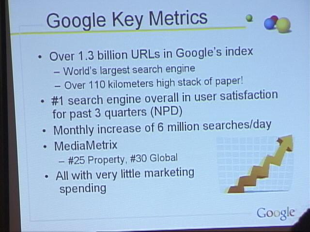 図4 当時のGoogleは1億3000万のURLをインデックス化し、すでに最大の検索エンジンとなっていた。その情報量は、書類にして積み上げると110kmにもなると表現している。また、高いユーザー満足度や成長率を達成するも、マーケティングはほんのわずかしかしていないとも。