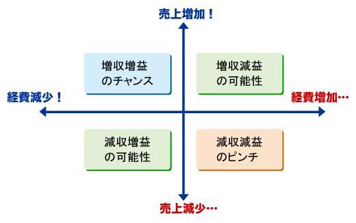 図1 利益極大化のためのポートフォリオ