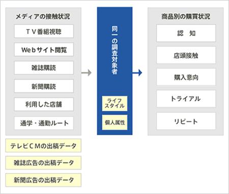 野村総研「マーケティング分析コ...