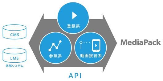 MediaPack APIのイメージ図