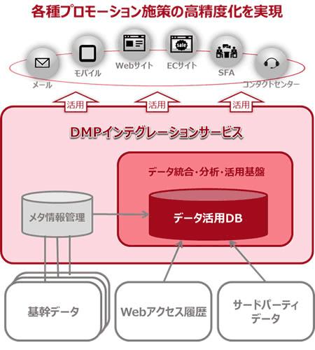 「DMPインテグレーションサービス」のイメージ